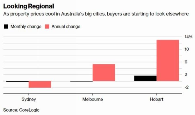 黑:澳洲主要城市房價月增率 粉:澳洲主要城市房價年增率 圖片來源:Bloomberg