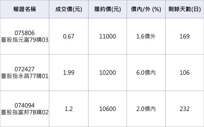台股相關認購權證。資料來源:鉅亨網整理