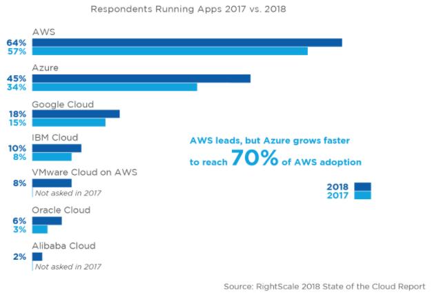 亞馬遜的AWS雲端服務仍為市場領先者