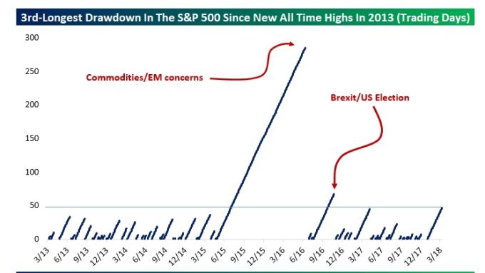 標普 500未創高維持期間已為近5年第3長(圖表取自Market Watch)
