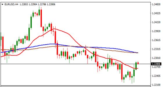 歐元兌美元4小時K線圖。