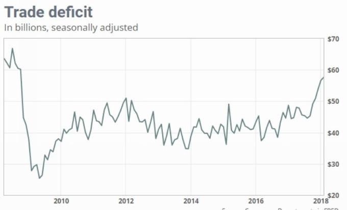 美國貿易逆差 圖片來源:Marketwatch