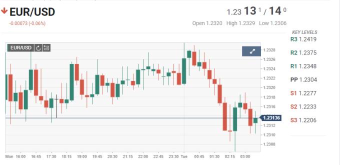 歐元兌美元15分鐘K線圖。