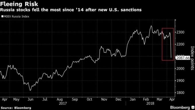 俄羅斯在遭受美國制裁後股市大跌