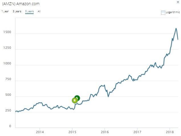 亞馬遜過去5年股價表現