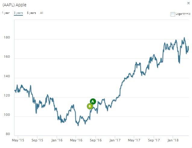 蘋果過去5年股價表現
