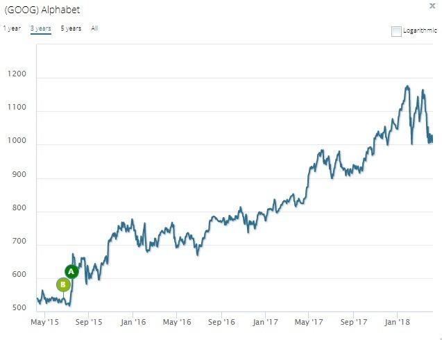 Alphabet過去5年股價表現