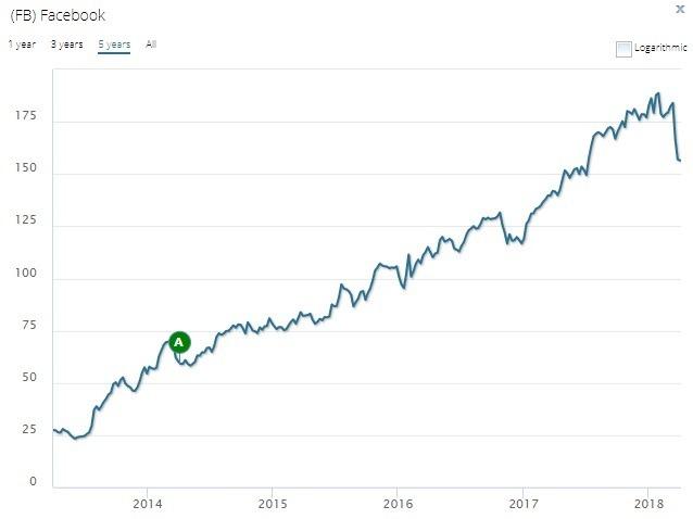 過去5年股價表現