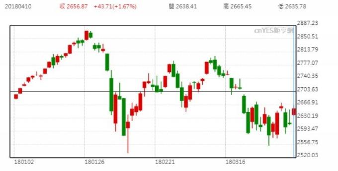 S&P 500 日線走勢圖 (今年以來表現)