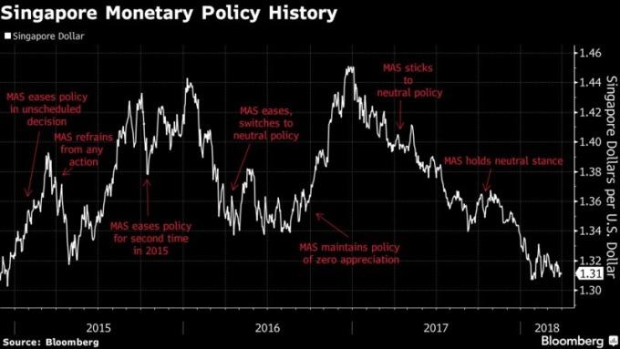 新加坡的貨幣政策歷史