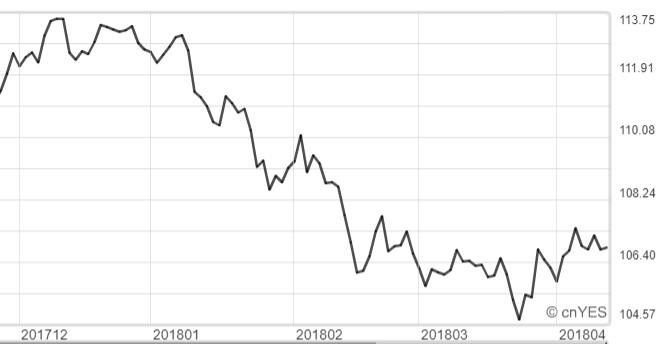 美元兌日元日K線圖。