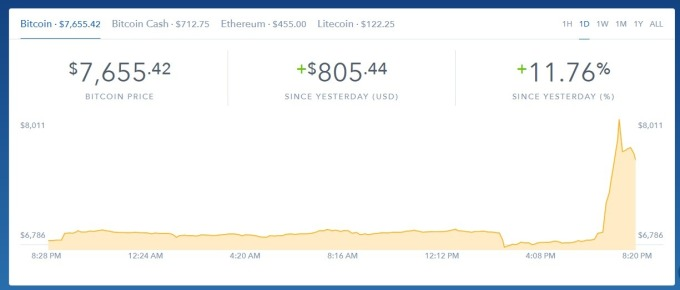 週四比特幣價格一度大漲。(圖:翻攝自Coinbase)