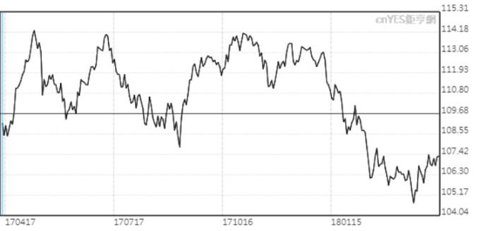 美元兌日元近半年走勢。