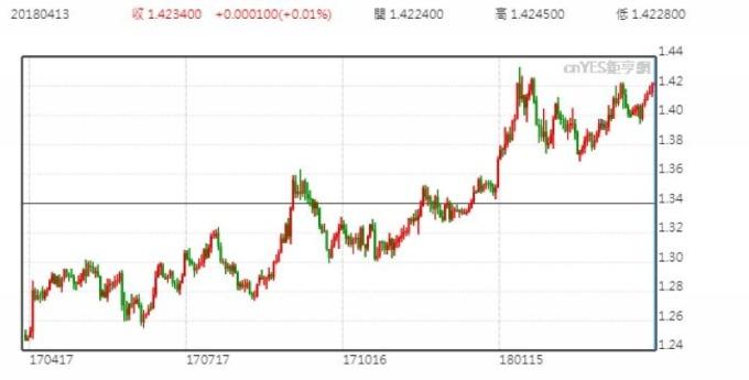 英鎊兌美元日線走勢圖 (近一年以來表現)