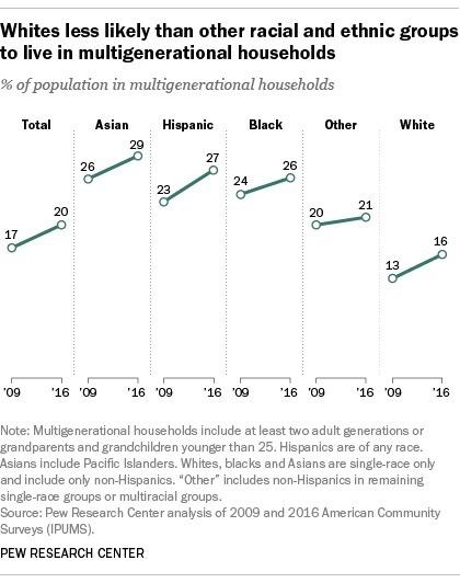 亞裔人與長輩同居為最高比例 / 圖:Pew