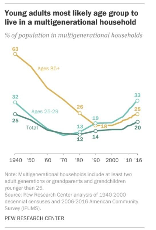 千禧世代與長輩同居的比率最高 / 圖:Pew