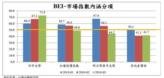(圖三:台灣金融研訓院金融研究所BEI指標,研訓院金融所提供)