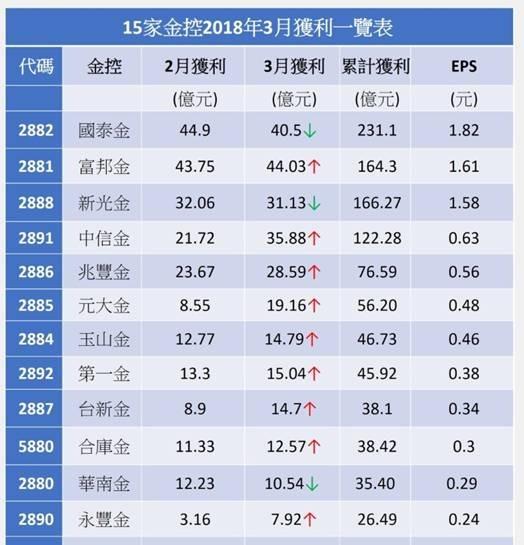 (圖一:台灣金融類股第一季獲利匯總表,鉅亨網統計)