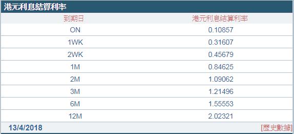 港匯跌至弱方兌換保證令拆款利率(Hibor)漸升都是負面消息。 (圖:香港財資市場公會)