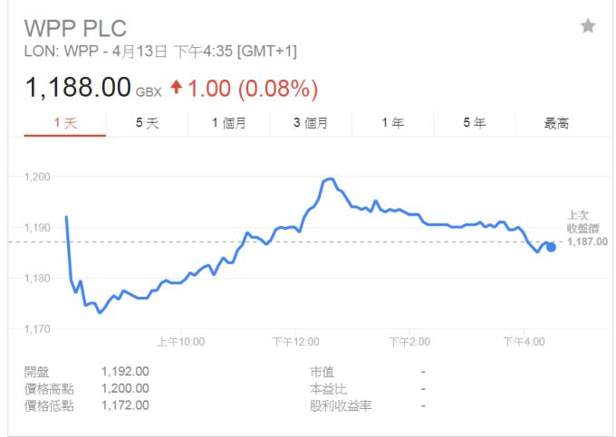 WPP股價