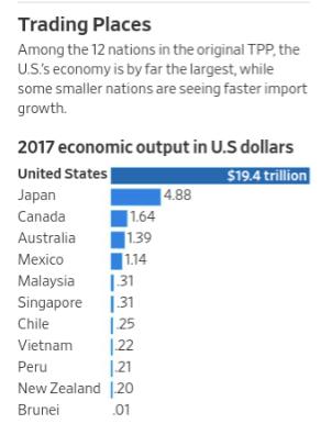 在初始TPP12國中,美國是最大經濟體