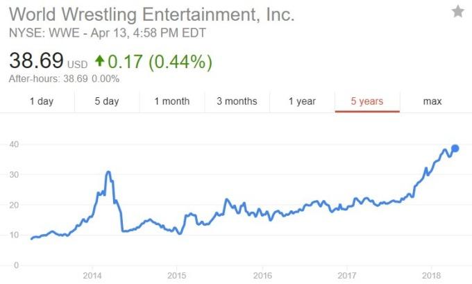 WWE 股價日線趨勢圖 / 圖:谷歌