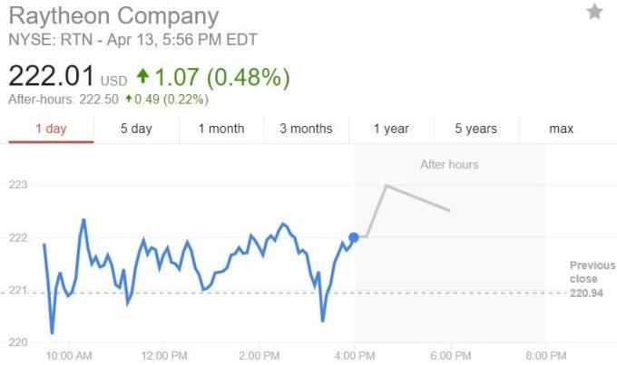 雷神股價日線趨勢圖 / 圖:谷歌