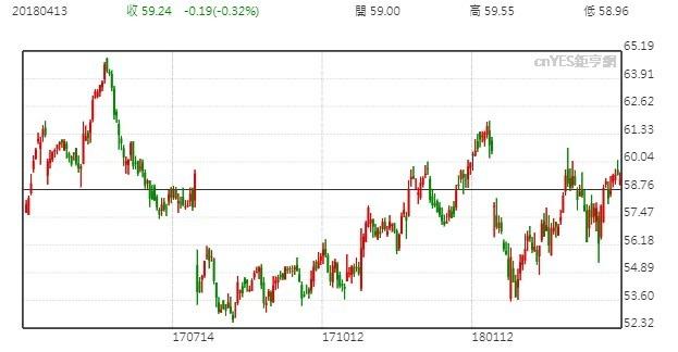 星巴克股價日線走勢圖