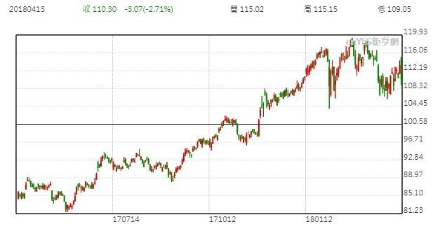 摩根大通股價日線走勢圖