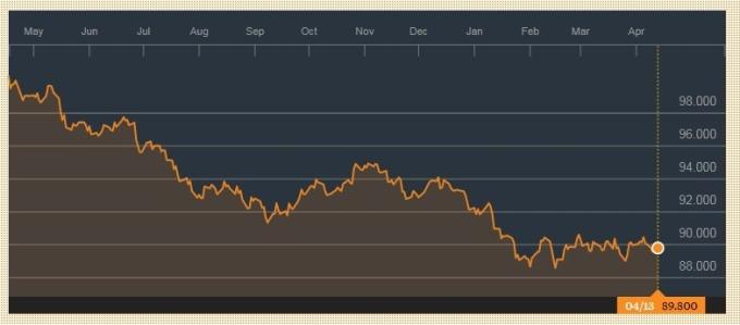彭博美元現貨指數持續下滑