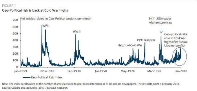 地緣政治風險攀升(圖表取自Zero Hedge)