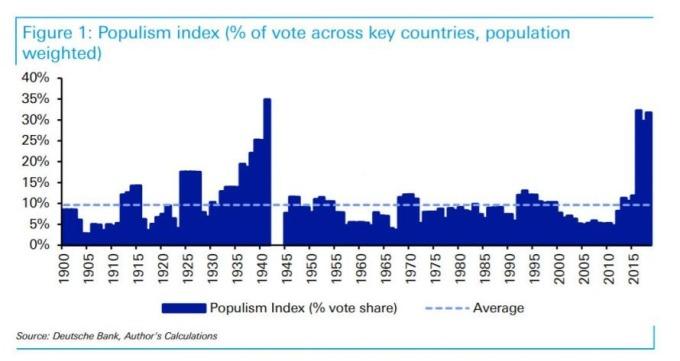 全球民粹主義升高(圖表取自Zero Hedge)