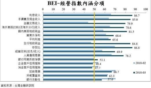 (圖三:台灣金融研訓院金融研究所BEI指標,研訓院提供)