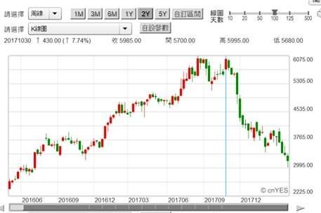 (圖一:台灣大立光公司股價最高峰是2017年11月,鉅亨網)