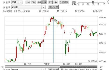 (圖五:台股集中市場金融類股指數日K線圖,鉅亨網)