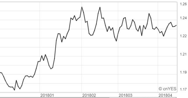 歐元兌美元近半年來走勢。
