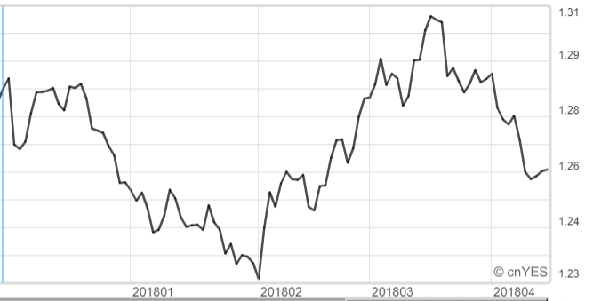 美元兌加元近半年來日線圖。