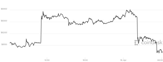 比特幣價格周一來到4086美元附近。(來源:Coindesk)