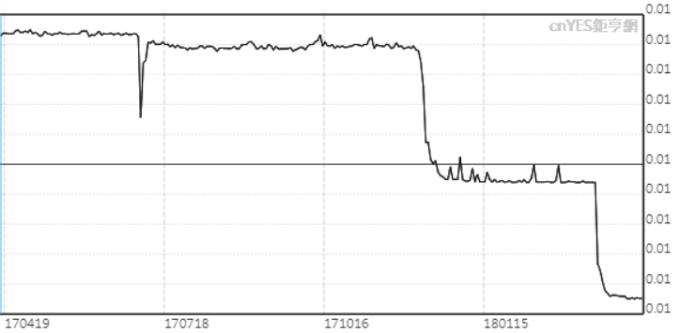 美元兌巴基斯坦盧比進一步跌至