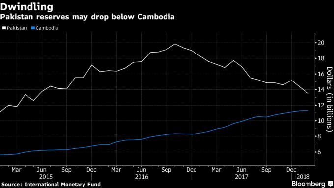 巴基斯坦的外匯儲備一路下滑,基至不排除將落後於柬埔寨。(來源:Bloomberg)