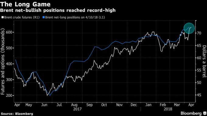 布蘭特原油期貨(白線)來到3年多來新高,淨多頭部位(藍線)也創下歷史新高。(來源:Bloomberg)