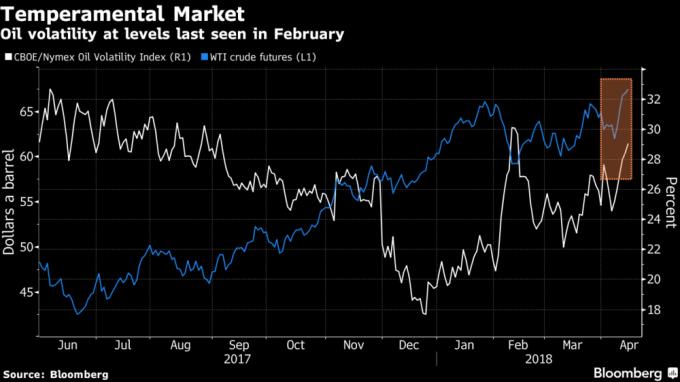 油價波動率(白線)彈升至29附近。(來源:Bloomberg)