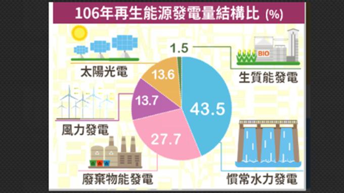去年風力及太陽光電發電量雙創歷史新高。(圖:經濟部提供)