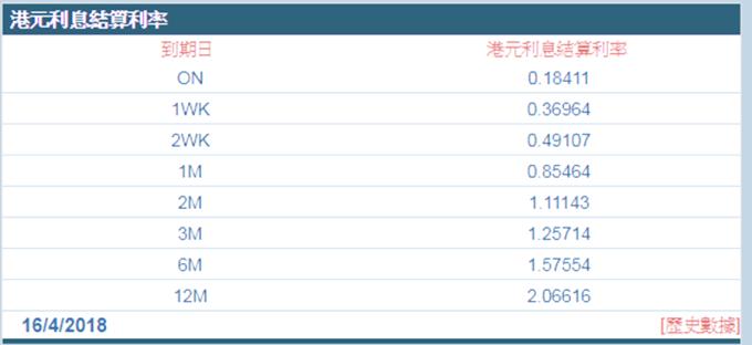 昨日Hibor已全線抽升。 (圖:香港財資市場公會)