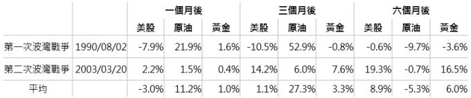 資料來源:Bloomberg,分別採標普500指數及布蘭特原油每桶價格,鉅亨基金交易平台整理;資料日期:2018/4/16。此資料僅為歷史數據模擬回測,不為未來投資獲利之保證,在不同指數走勢、比重與期間下,可能得到不同數據結果。