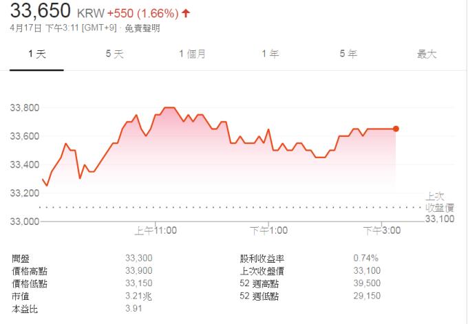 霸道二小姐遭停,大韓航空股價回穩。