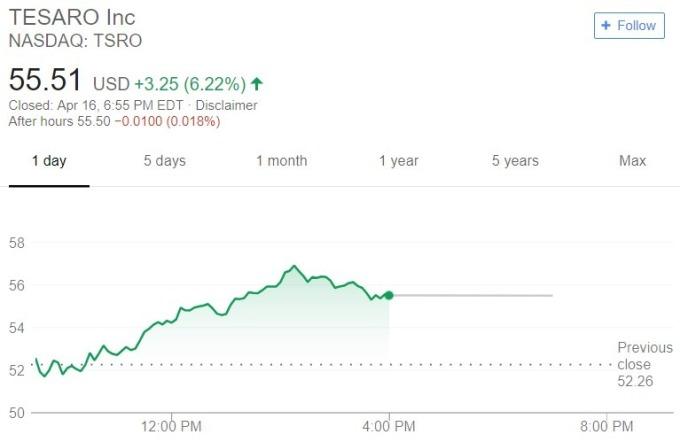 Tesaro 股價日線趨勢圖 / 圖:谷歌