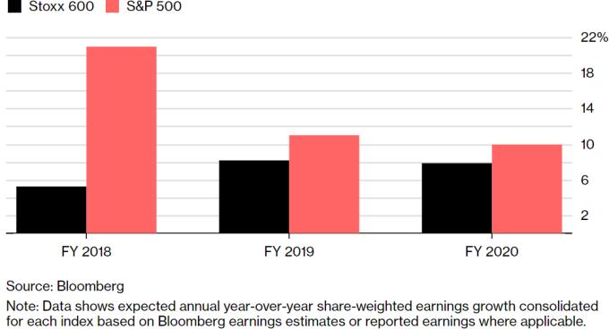 歐股2018年股數加權收益表現預估落後美股甚多。(來源:Bloomberg)