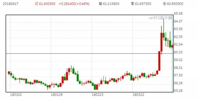 美元兌俄羅斯盧布日線走勢圖 (今年以來表現)