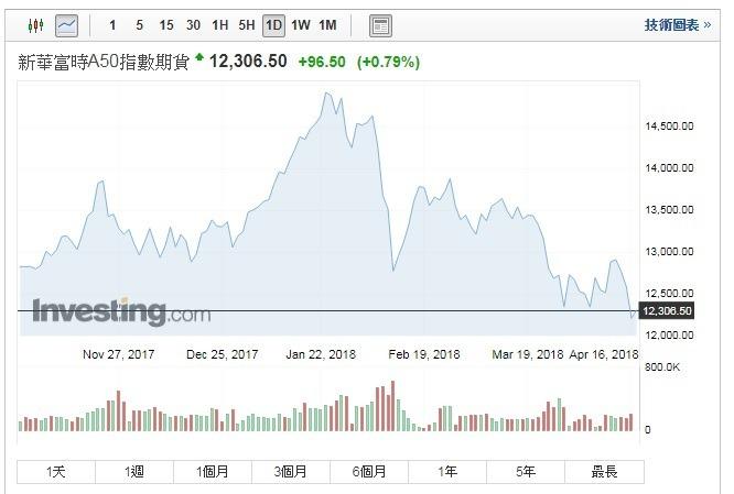 富時中國A50指數期貨走揚。(圖:翻攝自Investing.com)